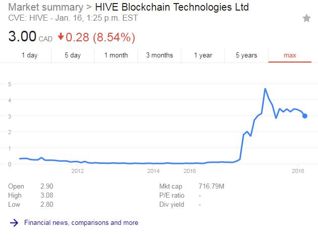 HIVE stock price