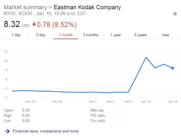 Kodak Stock Price Rises With KodakCoin