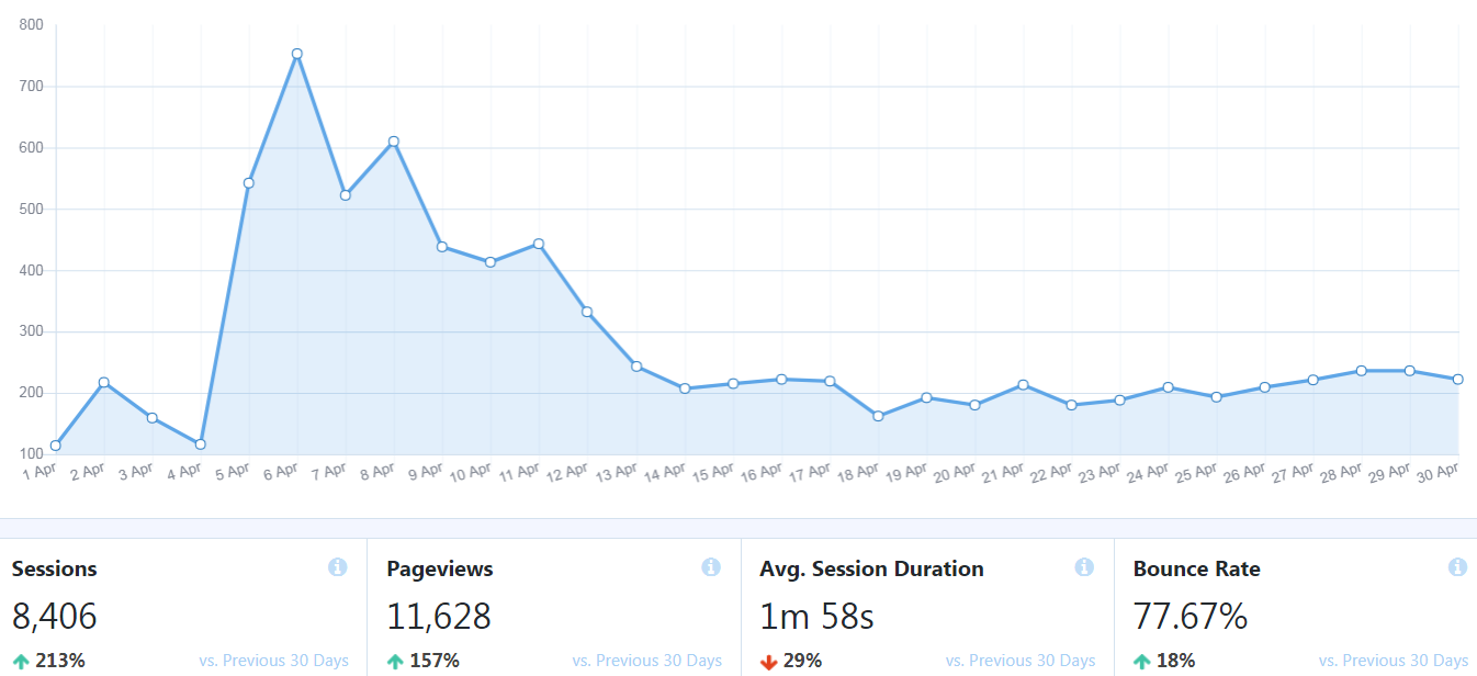 blogging traffic report