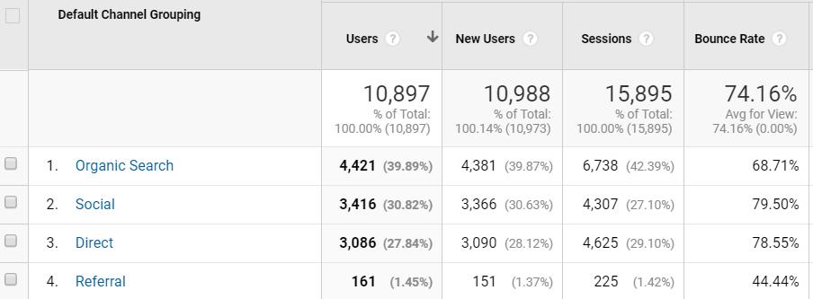 blogging-organic-traffic