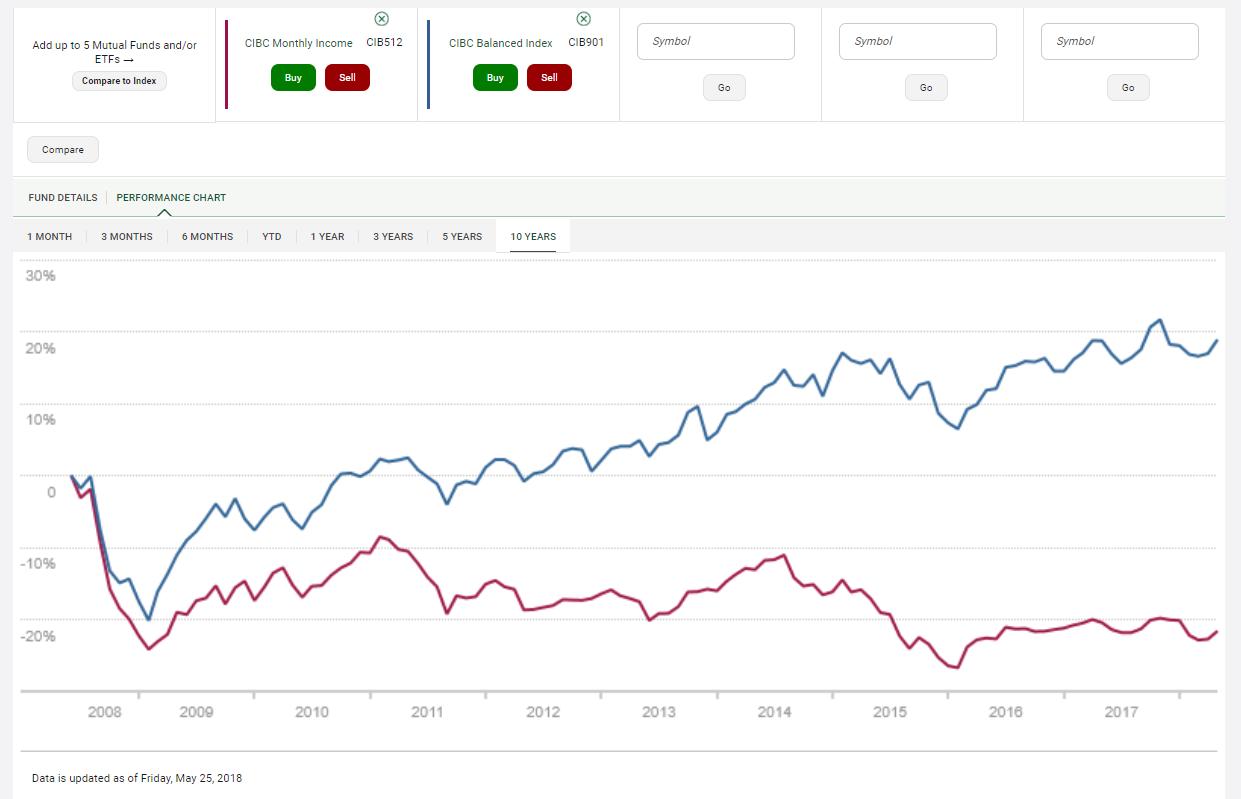 10 year mutual fund comparison