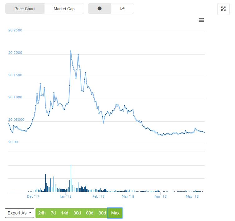 Electroneum coin price