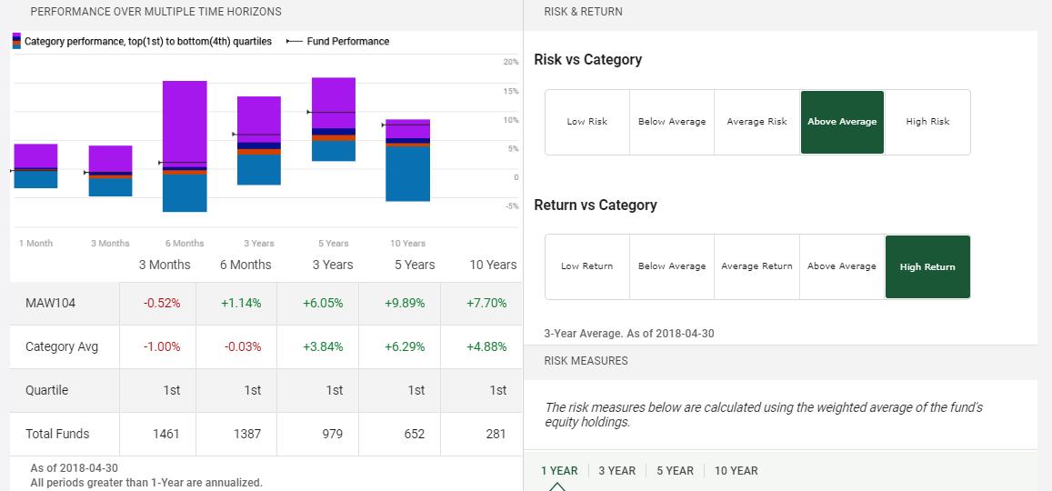 Mawer balanced fund performance