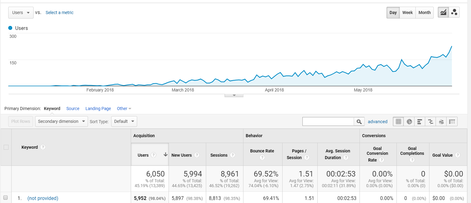 google-analytics-organic-traffic