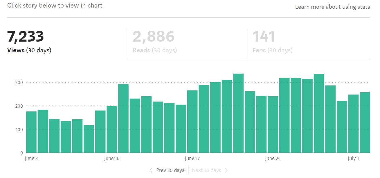 medium-traffic-stats
