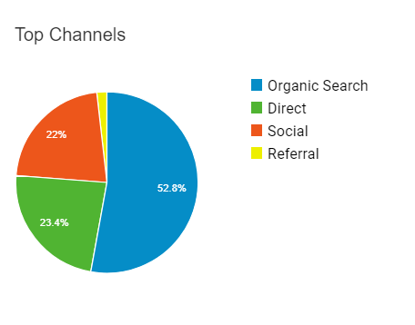 traffic breakdown for blog