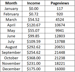 income from blogging
