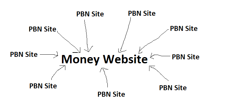 pbn link structure