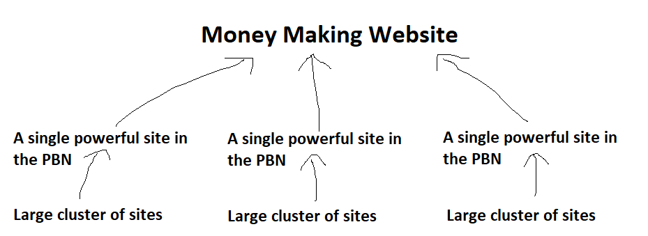 pbn network structure