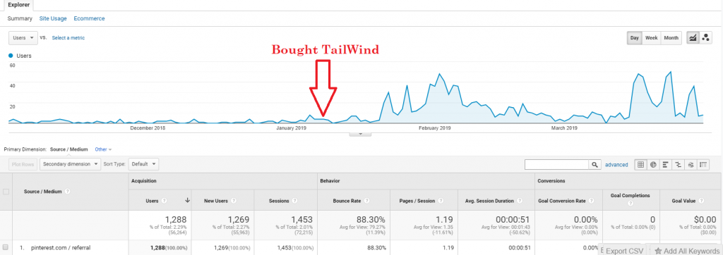 pinterest growth with Tailwind