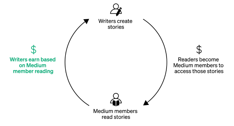 Medium-payment-model