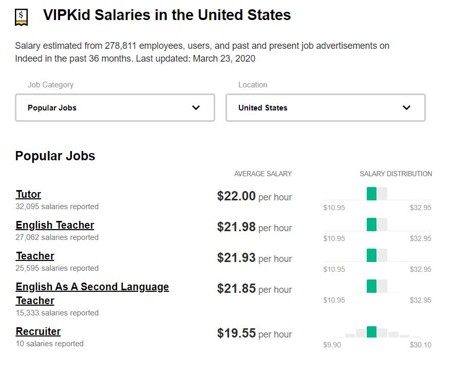 VIPKid-Salary