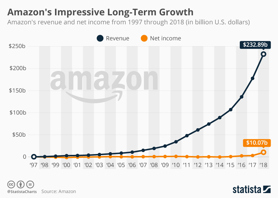 amazon-revenue-growth