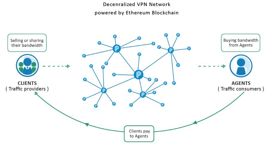 Privatix-sell-unused-bandwidth
