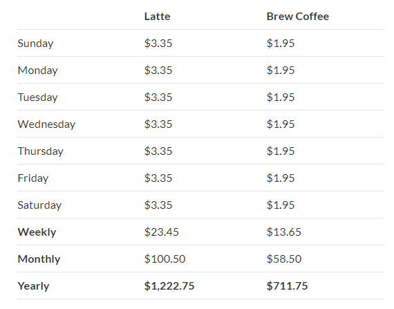 yearly-coffee-costs