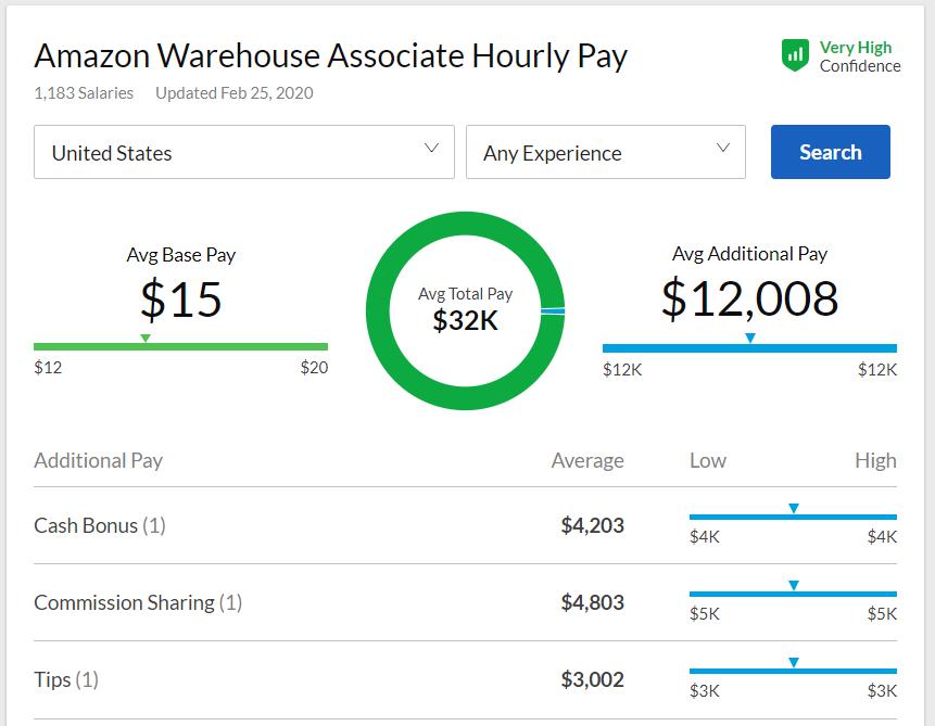 Warehouse-Associate-Salaries