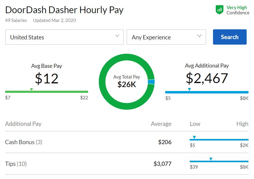 DoorDash-hourly-pay