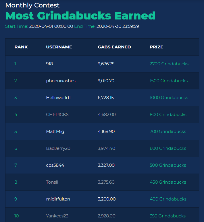 Grindabuck-leaderboard