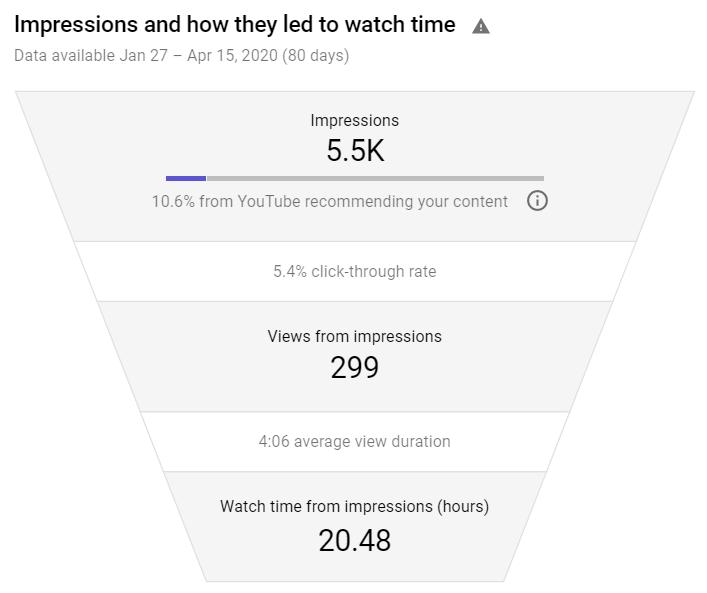 YouTube-impressions