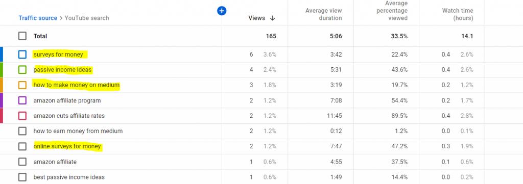 YouTube-keyword-breakdown