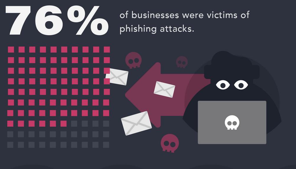 phishing-statistics
